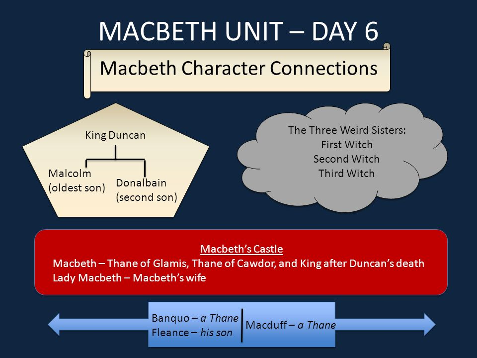 Macbeth Unit Day 6 1d The Following Dramatic Terms And