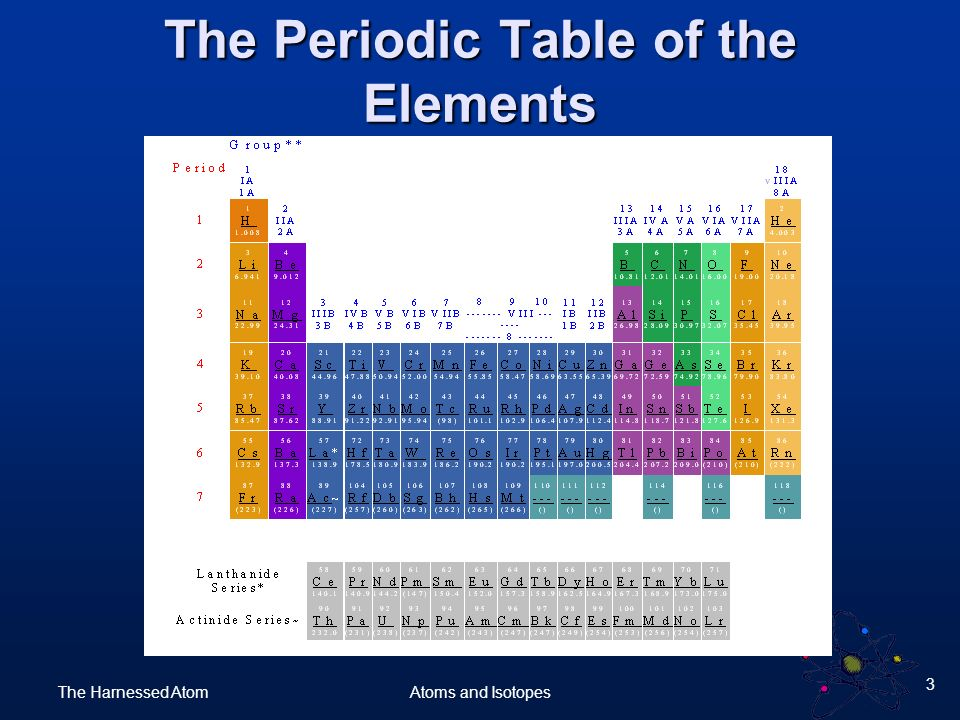 Atoms and isotopes what are atoms isotopes and radioactive decay 3 the harnessed atom 3 atoms and isotopes the periodic table of the elements urtaz Images