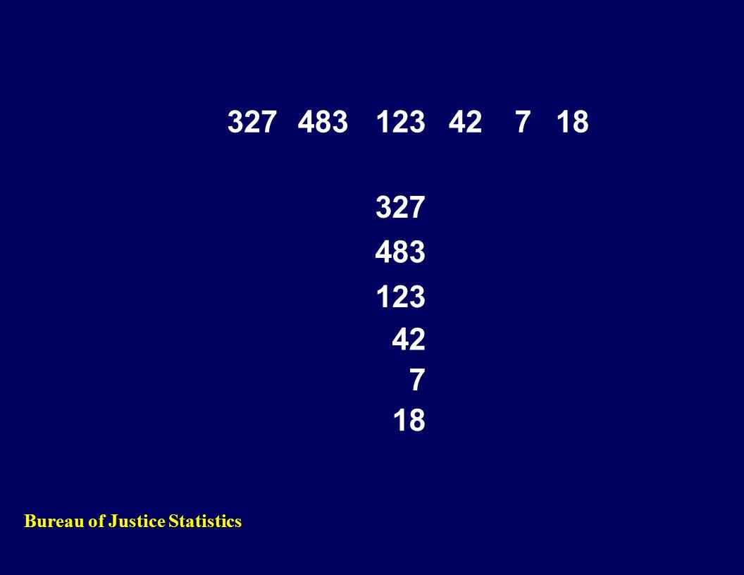 32748312342718 327 483 123 42 7 18 Bureau of Justice Statistics