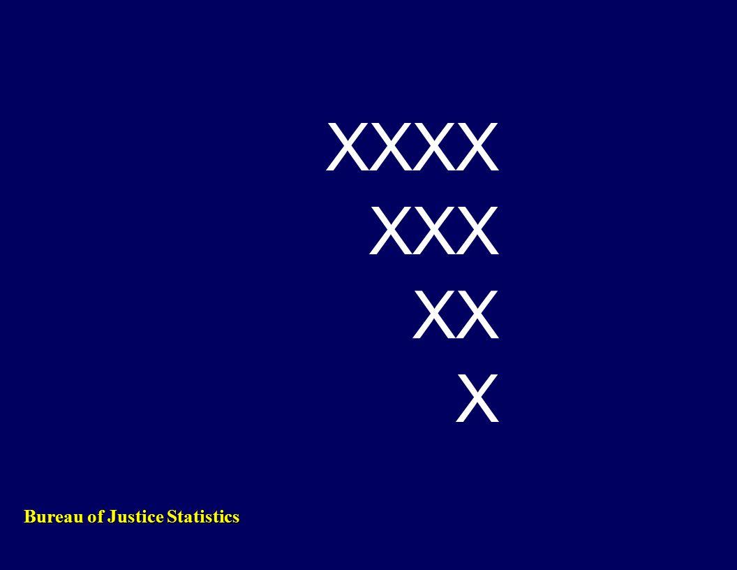 XXXX XXX XX X Bureau of Justice Statistics
