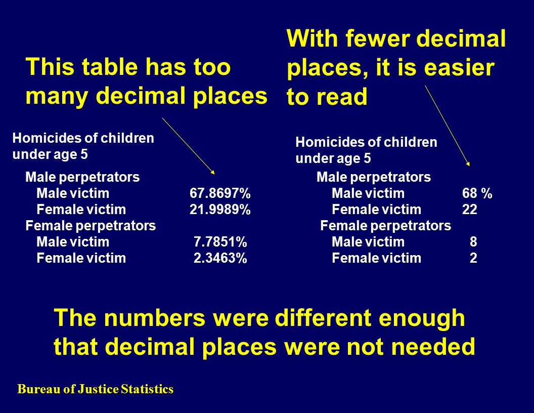 Male perpetrators Male victim 67.8697% Male victim 68 % Female victim 21.9989% Female victim22 Female perpetrators Male victim 7.7851% Male victim 8 Female victim 2.3463% Female victim 2 This table has too many decimal places With fewer decimal places, it is easier to read The numbers were different enough that decimal places were not needed Homicides of children under age 5 Homicides of children under age 5 Bureau of Justice Statistics