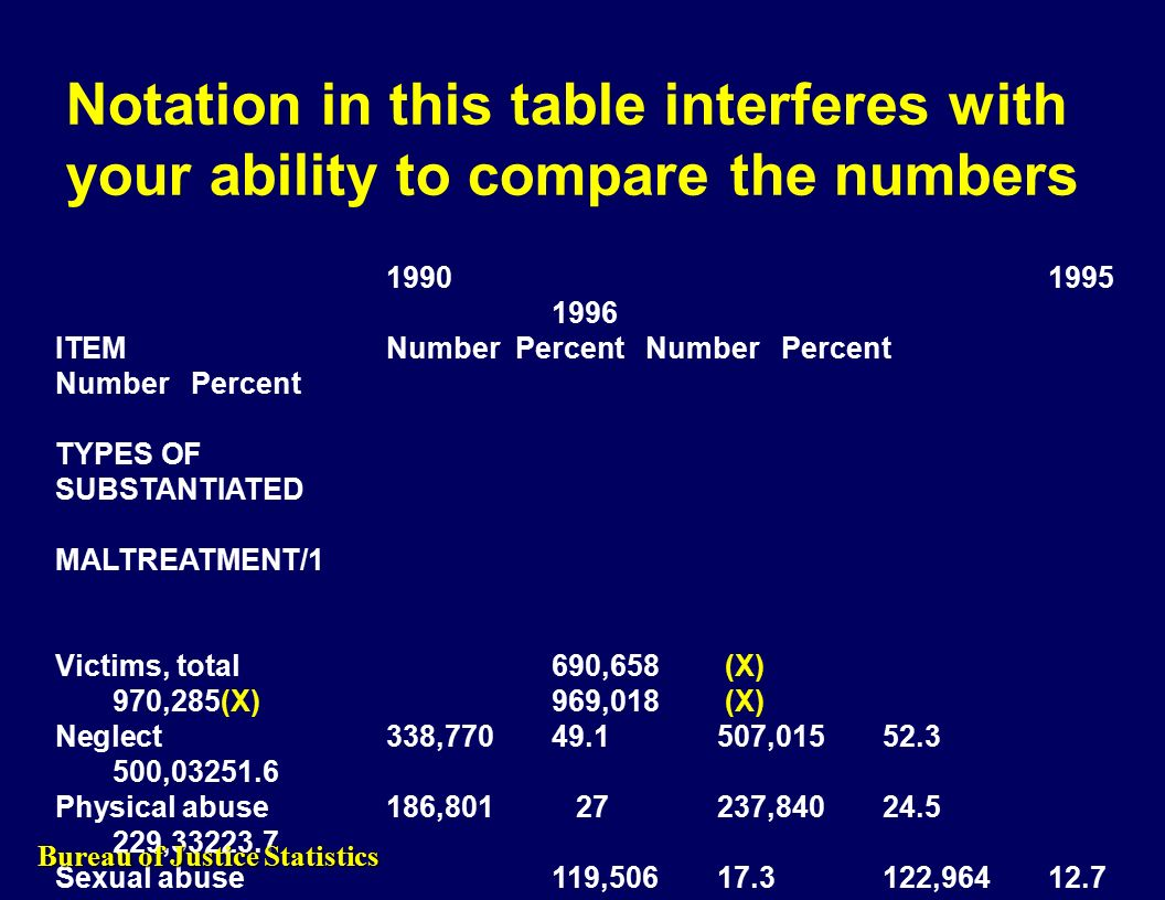 Notation in this table interferes with your ability to compare the numbers 1990 1995 1996 ITEMNumber Percent Number Percent Number Percent TYPES OF SUBSTANTIATED MALTREATMENT/1 Victims, total690,658 (X) 970,285(X)969,018 (X) Neglect338,77049.1507,01552.3 500,03251.6 Physical abuse186,801 27237,84024.5 229,33223.7 Sexual abuse119,50617.3122,96412.7 119,39712.3 Emotional maltreatment 45,621 6.6 42,051 4.3 55,473 5.7 Medical Neglect (NA)(NA) 28,541 2.9 5,758 2.7 Other and unknown 61,477 8.9 157,81916.3175,61318.1 Bureau of Justice Statistics