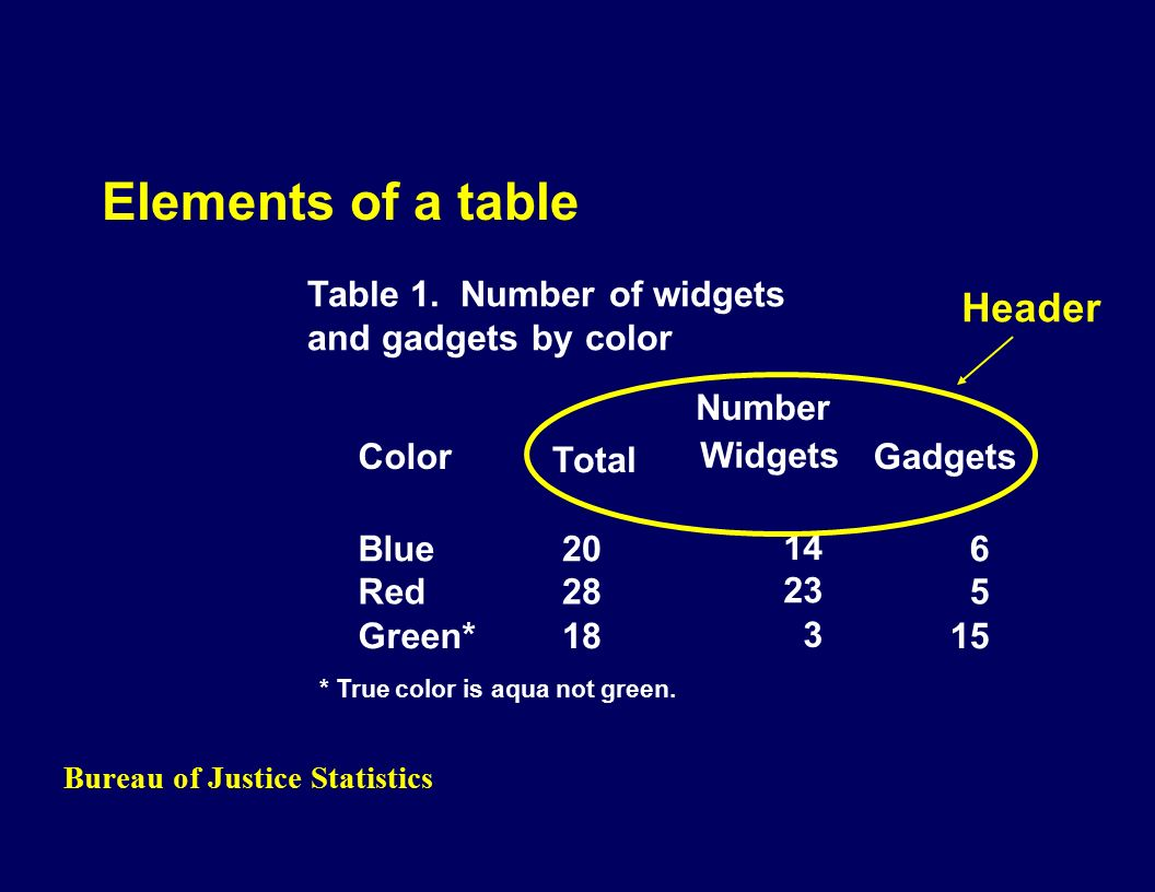 Bureau of Justice Statistics Elements of a table Color Total Widgets Gadgets Blue20 14 6 Red28 23 5 Green*18 3 15 Table 1.