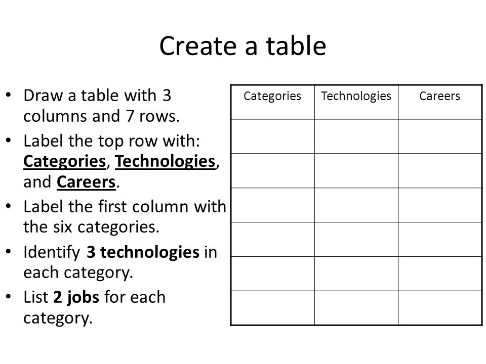 Six Categories of Technology. Categories Activity There are 6 ...