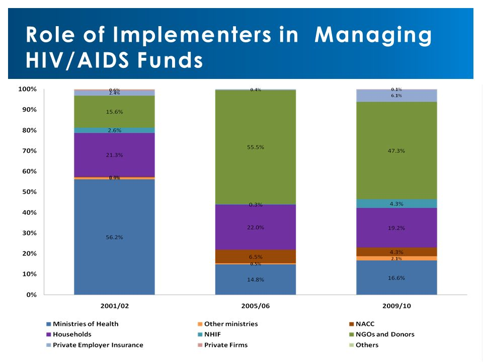 Role of Implementers in Managing HIV/AIDS Funds