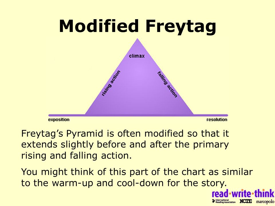 Modified Freytag Pyramid Freytag's Pyramid is often modified so that it extends slightly before and after the primary rising and falling action.