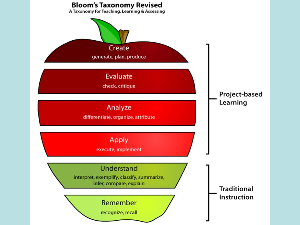evaluation of college instructors teaching competencies