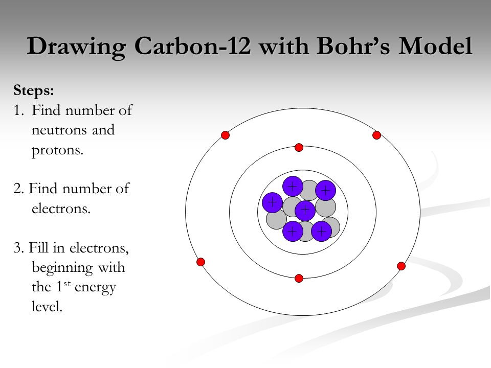 Electron Magnesium Ion Electron Electron Arrangement In Atoms