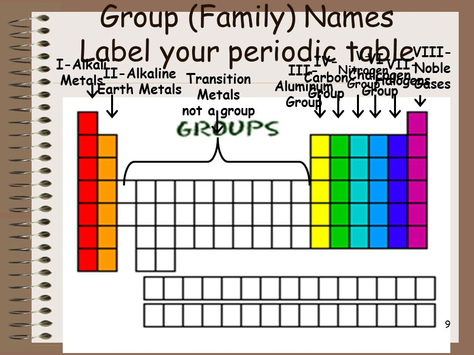 The periodic table and ionic bonding part 2 periodic table terms 9 group family names label your periodic table urtaz Gallery