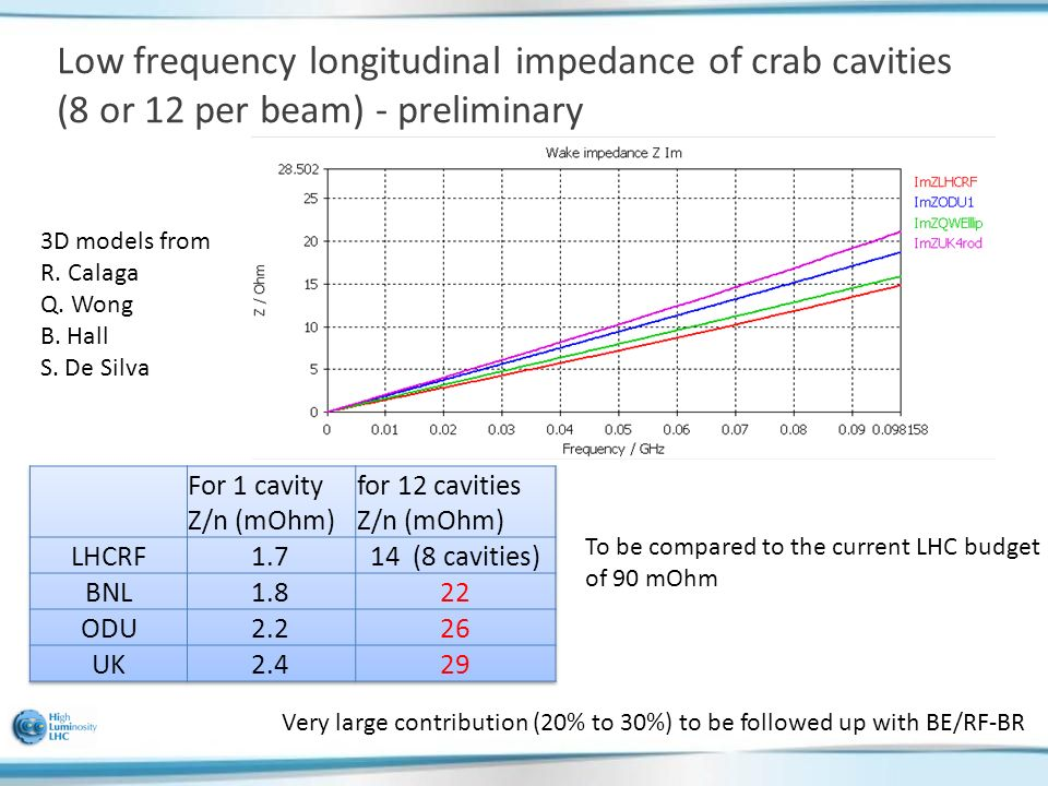 Low frequency longitudinal impedance of crab cavities (8 or 12 per beam) - preliminary To be compared to the current LHC budget of 90 mOhm Very large contribution (20% to 30%) to be followed up with BE/RF-BR 3D models from R.