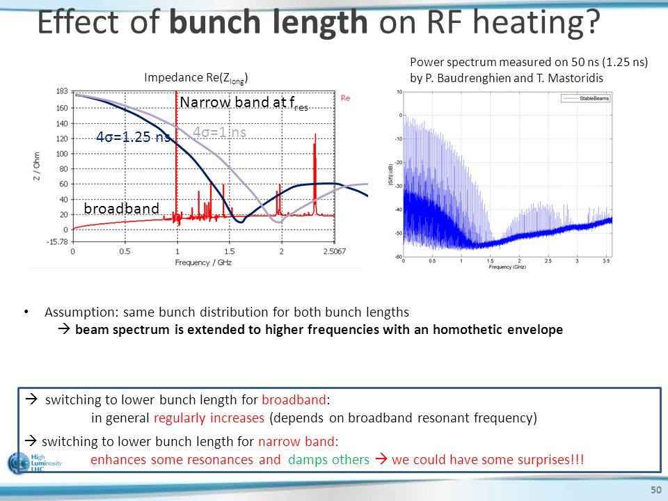 Assumption: same bunch distribution for both bunch lengths  beam spectrum is extended to higher frequencies with an homothetic envelope Effect of bunch length on RF heating.