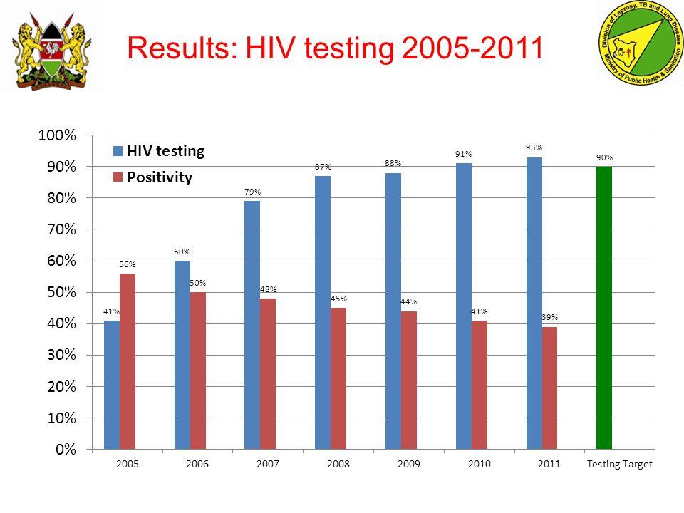 Results: HIV testing 2005-2011