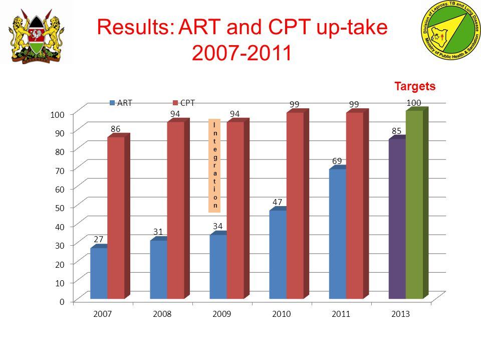 Results: ART and CPT up-take 2007-2011 IntegrationIntegration Targets