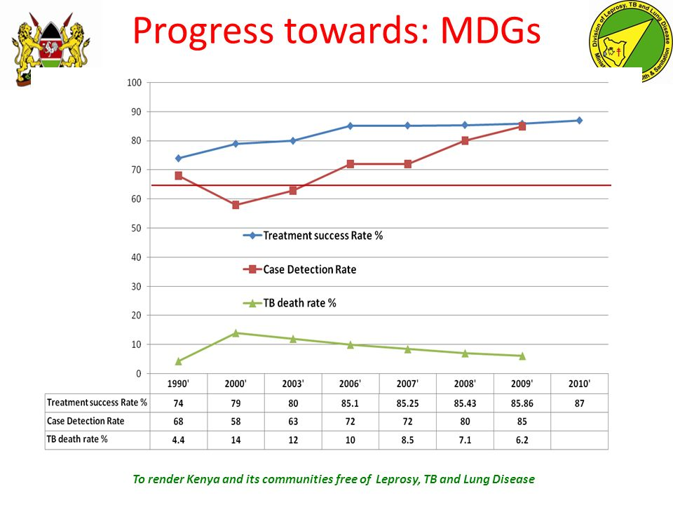 Progress towards: MDGs To render Kenya and its communities free of Leprosy, TB and Lung Disease
