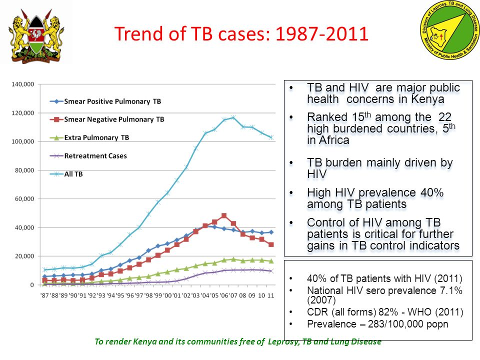 Trend of TB cases: 1987-2011 To render Kenya and its communities free of Leprosy, TB and Lung Disease TB and HIV are major public health concerns in Kenya Ranked 15 th among the 22 high burdened countries, 5 th in Africa TB burden mainly driven by HIV High HIV prevalence 40% among TB patients Control of HIV among TB patients is critical for further gains in TB control indicators TB and HIV are major public health concerns in Kenya Ranked 15 th among the 22 high burdened countries, 5 th in Africa TB burden mainly driven by HIV High HIV prevalence 40% among TB patients Control of HIV among TB patients is critical for further gains in TB control indicators 40% of TB patients with HIV (2011) National HIV sero prevalence 7.1% (2007) CDR (all forms) 82% - WHO (2011) Prevalence – 283/100,000 popn