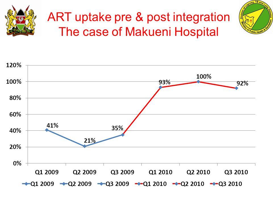 ART uptake pre & post integration The case of Makueni Hospital COURTESY OF ICAP KENYA
