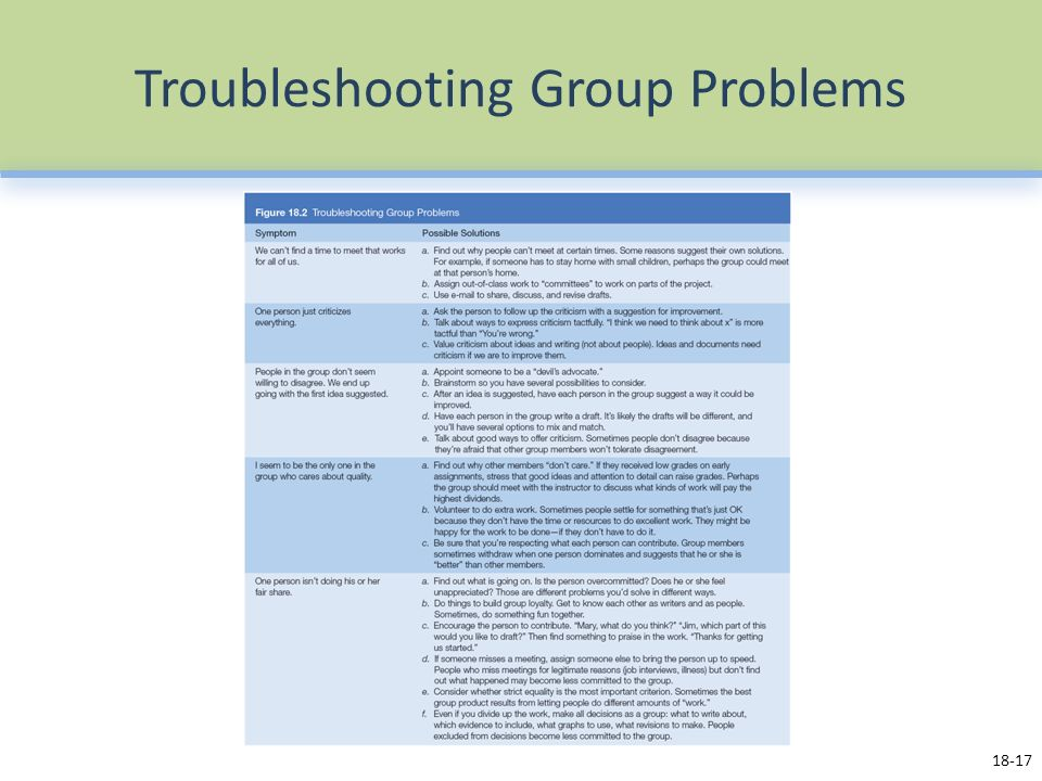 Troubleshooting Group Problems 18-17
