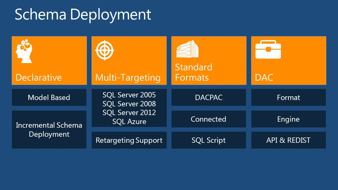 Microsoft sql server data tools database development from zero to 11 incremental schema deployment model baseddacpac sql scriptretargeting support sql server 2005 sql server 2008 sql server 2012 sql azure format engine api sciox Choice Image
