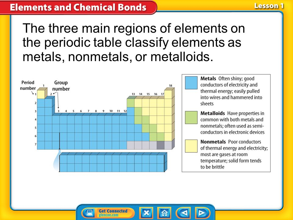 Chapter menu chapter introduction lesson 1lesson 1electrons and 4 lesson 1 1 elements on the periodic table urtaz Image collections