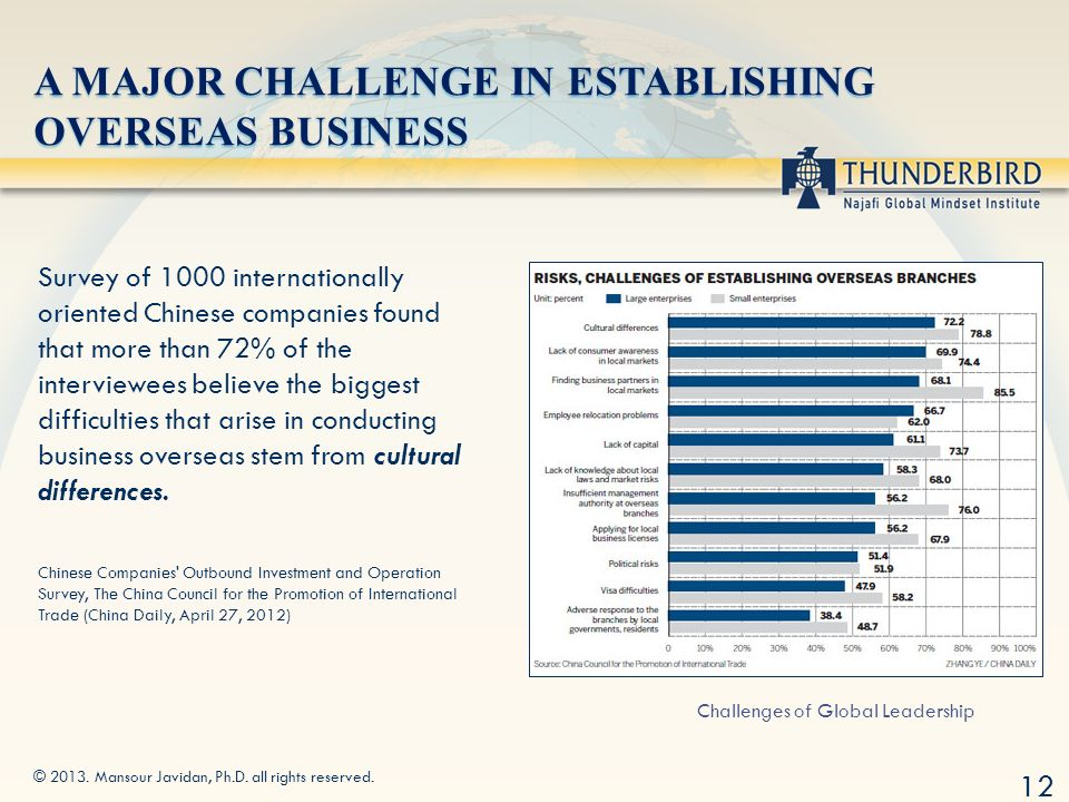 Ph.d in Global Leadership?