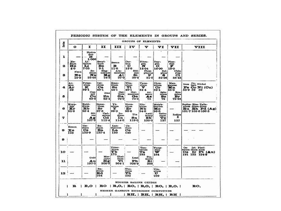 Periodic table graphing activity gallery periodic table and sample periodic table glenn seaborg contribution to the periodic table periodic table glenn seaborg contribution to the urtaz Gallery