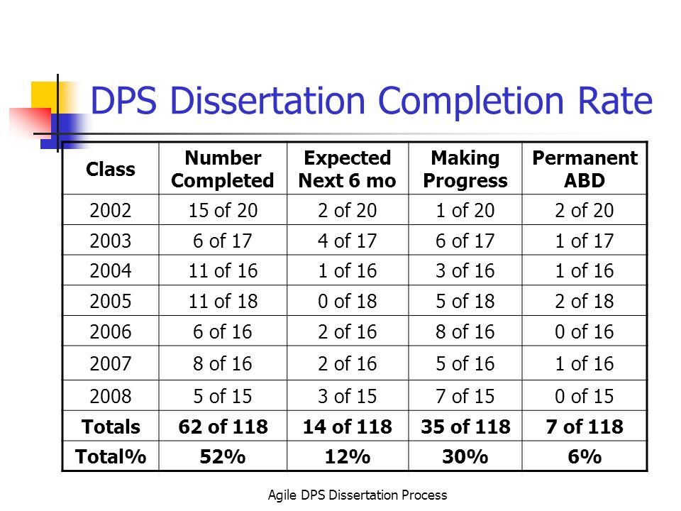 Def Dissertation