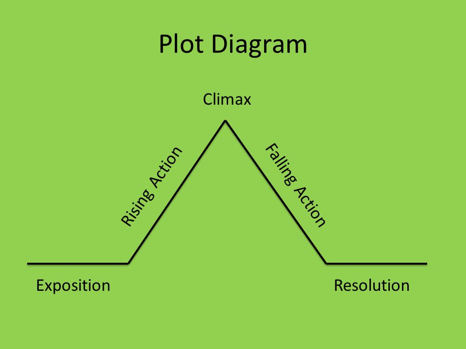 Elements of Plot. Plot Diagram ExpositionResolution Rising Action ...