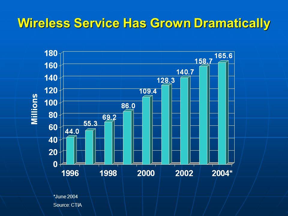 Wireless Service Has Grown Dramatically *June 2004 Source: CTIA