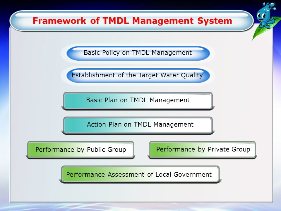 Framework of TMDL Management System Framework of TMDL Management System Basic Policy on TMDL Management Establishment of the Target Water Quality Basic Plan on TMDL Management Action Plan on TMDL Management Performance by Public Group Performance by Private Group Performance Assessment of Local Government