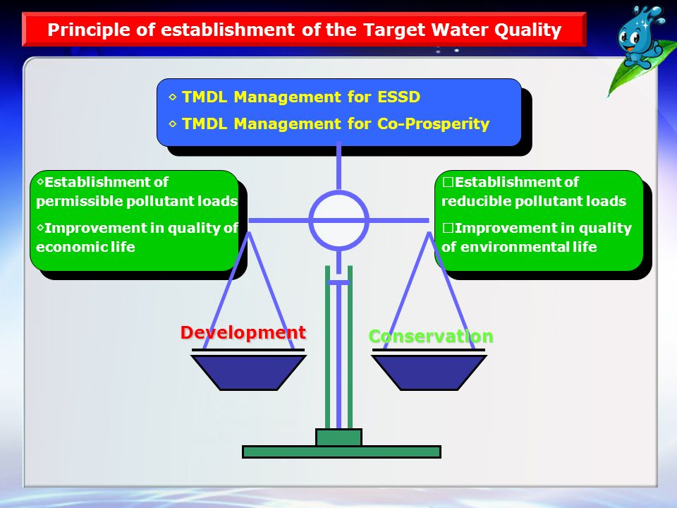 ◇ TMDL Management for ESSD ◇ TMDL Management for Co-Prosperity ◇ Establishment of permissible pollutant loads ◇ Improvement in quality of economic life ◇ Establishment of reducible pollutant loads ◇ Improvement in quality of environmental life Development Conservation Principle of establishment of the Target Water Quality