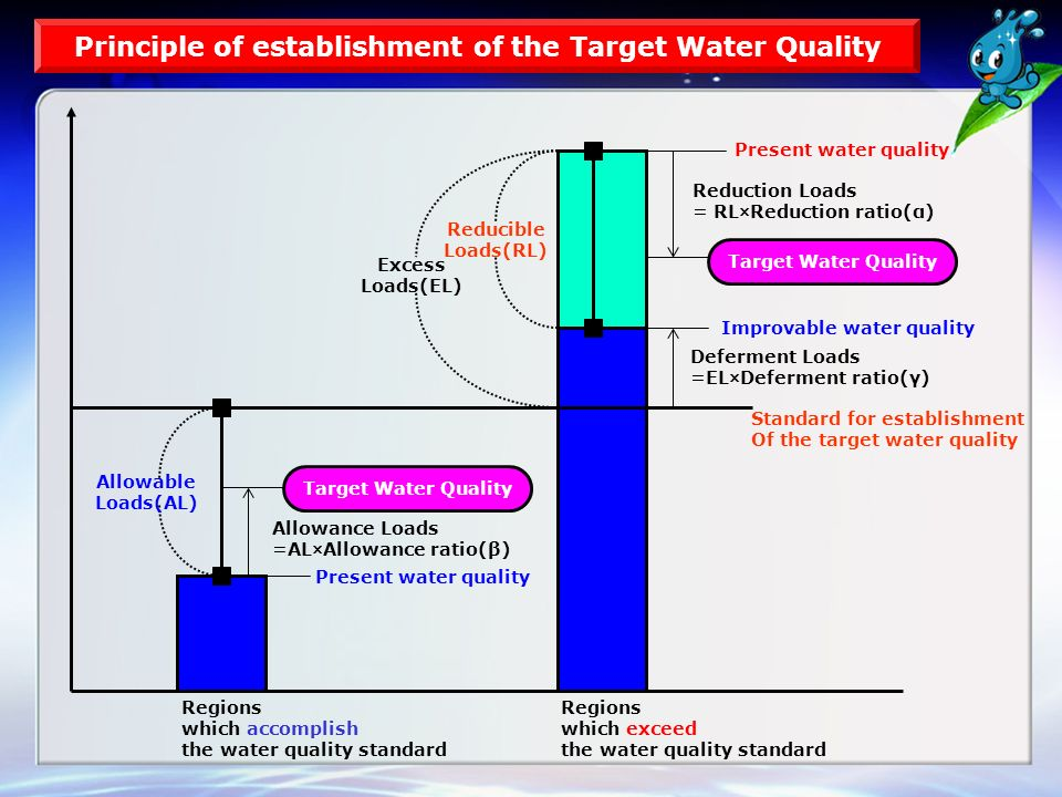 Target Water Quality Allowable Loads(AL) Present water quality Allowance Loads =AL×Allowance ratio(β) Standard for establishment Of the target water quality Deferment Loads =EL×Deferment ratio(γ) Improvable water quality Present water quality Reduction Loads = RL×Reduction ratio(α) Reducible Loads(RL) Excess Loads(EL) Regions which accomplish the water quality standard Principle of establishment of the Target Water Quality Target Water Quality Regions which exceed the water quality standard