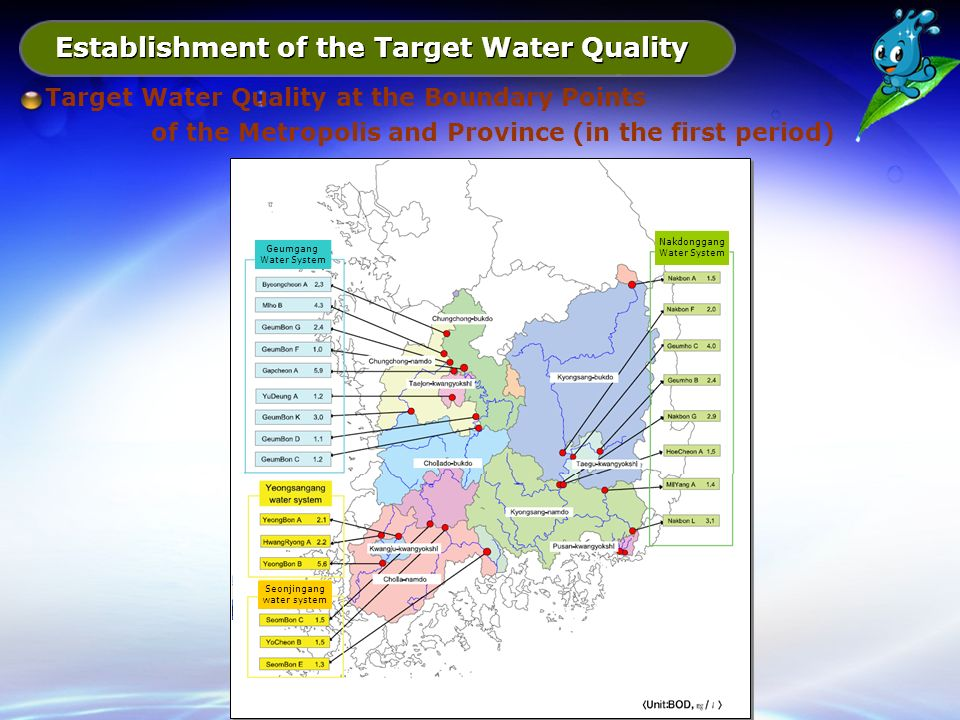 Establishment of the Target Water Quality Target Water Quality at the Boundary Points of the Metropolis and Province (in the first period) Geumgang Water System Nakdonggang Water System Seonjingang water system
