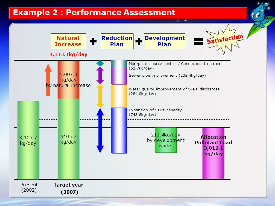 Example 2 : Performance Assessment Natural Increase Reduction Plan Water quality improvement of STPs' discharges (284.0kg/day) 1,007.4 kg/day by natural increase Allocation Pollutant Load 3,012.1 kg/day Satisfaction 3105.7 kg/day 3,105.7 kg/day Sewer pipe improvement (235.4kg/day) Present (2002) Target year (2007) Expansion of STPs' capacity (748.6kg/day) Non-point source control / Connection treatment (52.7kg/day) Development Plan 211.4kg/day by development works 4,113.1kg/day
