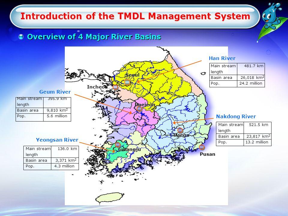 Han River Nakdong River Geum River Yeongsan River Main stream 481.7 km length Basin area 26,018 km 2 Pop.