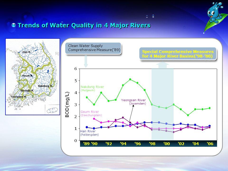 Trends of Water Quality in 4 Major Rivers Clean Water Supply Comprehensive Measure('89) Special Comprehensive Measures for 4 Major River Basins('98-'00) '89 '90 '92 '94 '96 '98 '00 '02 '04 '06 Nakdong River (Mulgeum) Geum River (Daechungdam) Han River (Paldangdam) Yeongsan River (Jooamdam)