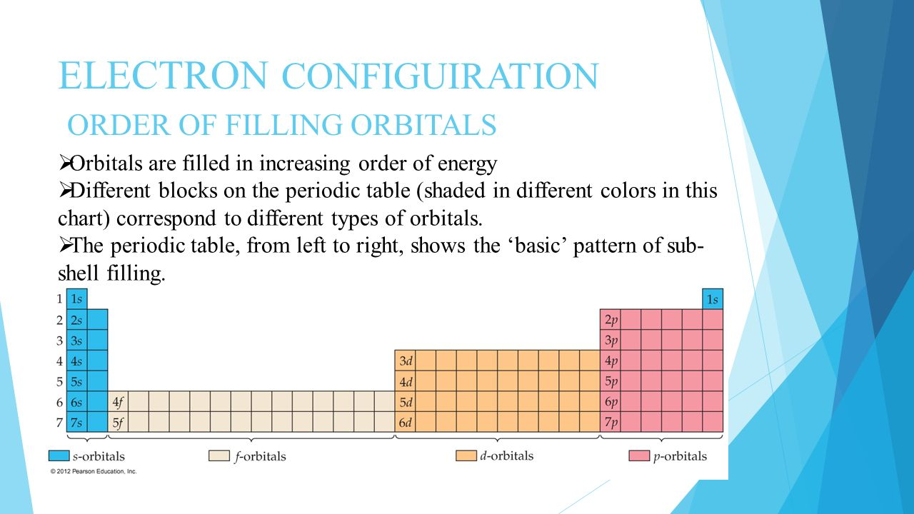 Understanding matter part ii beyond the bohr model ppt download electron configuiration order of filling orbitals orbitals are filled in increasing order of energy gamestrikefo Choice Image