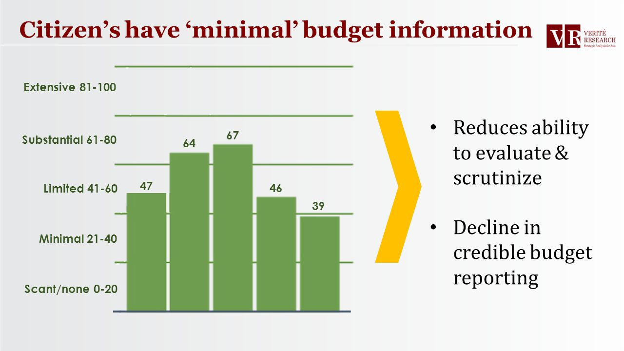 Citizen's have 'minimal' budget information Scant/none 0-20 Minimal 21-40 Limited 41-60 Substantial 61-80 Extensive 81-100 Reduces ability to evaluate & scrutinize Decline in credible budget reporting 47 64 67 46 39