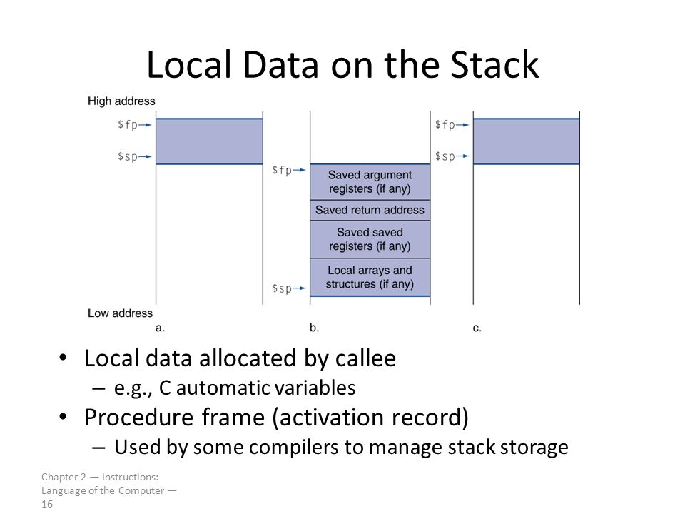 Chapter 2 — Instructions: Language of the Computer — 16 Local Data on the Stack Local data allocated by callee – e.g., C automatic variables Procedure