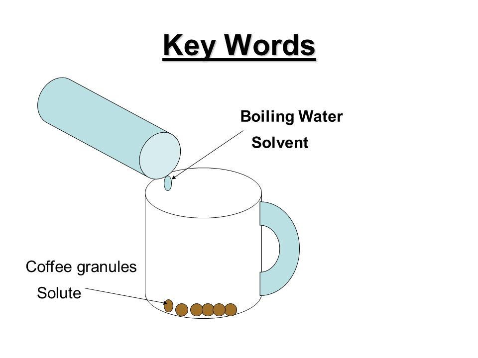 Key Words Coffee granules Solute Boiling Water Solvent