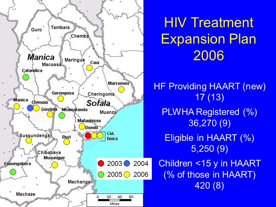 Guro Tambara Chemba Maringue Macossa Sussundenga Machaze Machanga Muanza Cheringoma Chibabava HF Providing HAART (new) 17 (13) PLWHA Registered (%) 36,270 (9) Eligible in HAART (%) 5,250 (9) Children <15 y in HAART (% of those in HAART) 420 (8) HIV Treatment Expansion Plan 2006 2003 2004 2005 2006