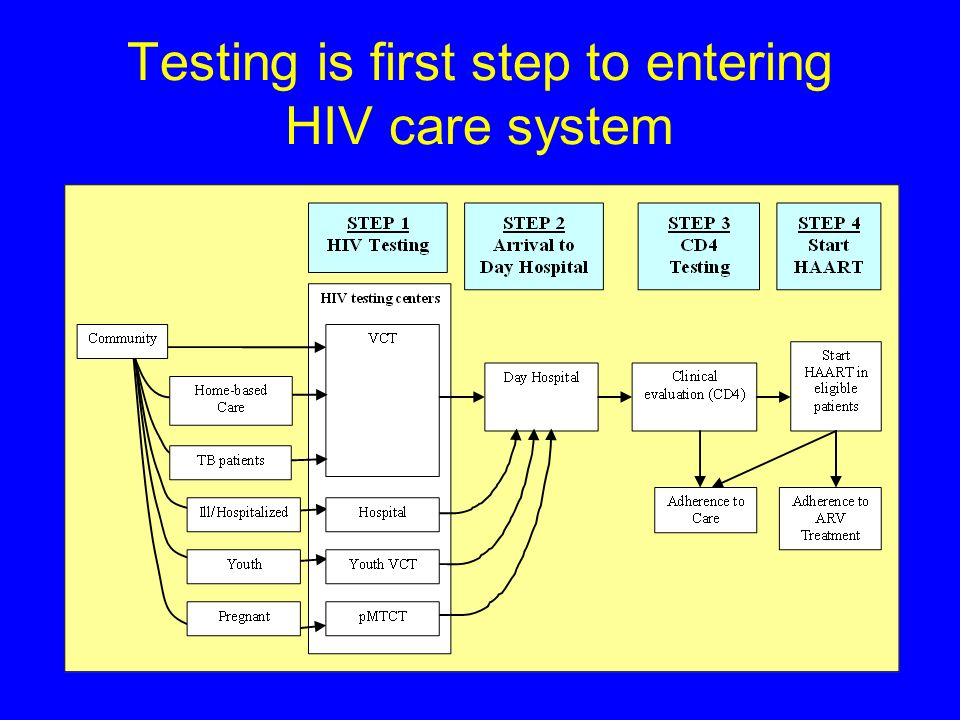 Testing is first step to entering HIV care system