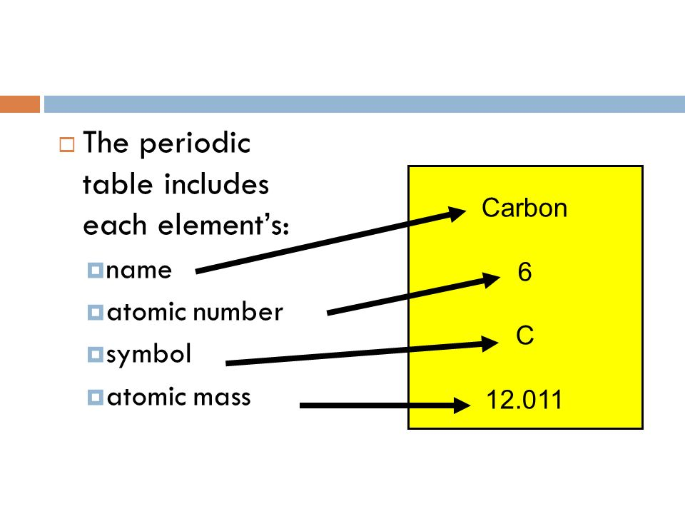 Learning about atoms by reading the periodic table ppt download 2 the periodic table includes each elements name atomic number symbol atomic mass carbon 6 c 12011 urtaz Images