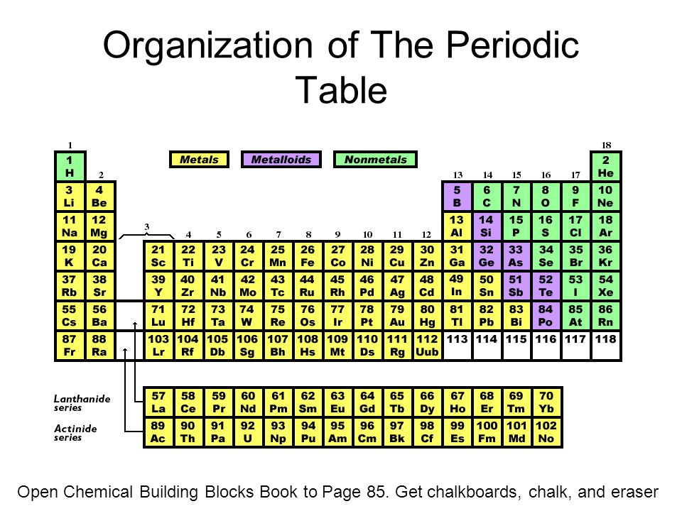 Organization of the periodic table open chemical building blocks organization of the periodic table open chemical building blocks book to page 85 urtaz Images