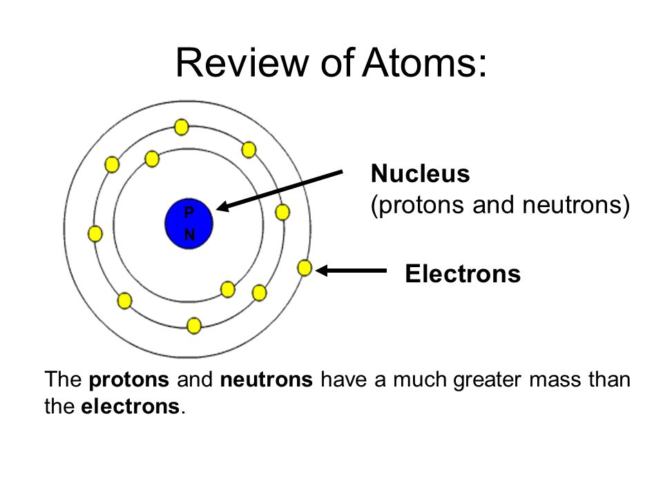 Date October 7 2015 Aim 14 What determines an atoms – Protons Neutrons Electrons Worksheet