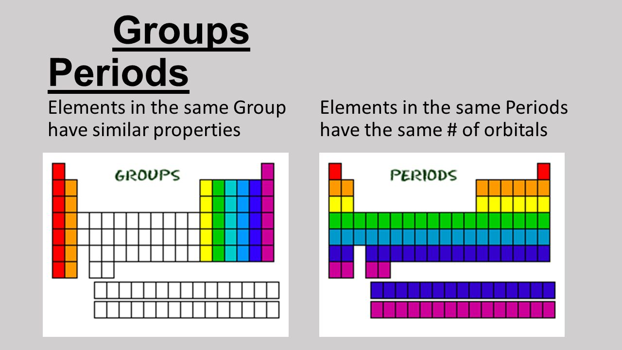The periodic table understanding the periodic table of elements 5 groups periods elements in the same group have similar properties elements in the same periods have the same of orbitals gamestrikefo Gallery
