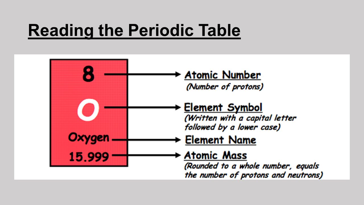 The periodic table understanding the periodic table of elements 6 reading the periodic table gamestrikefo Choice Image