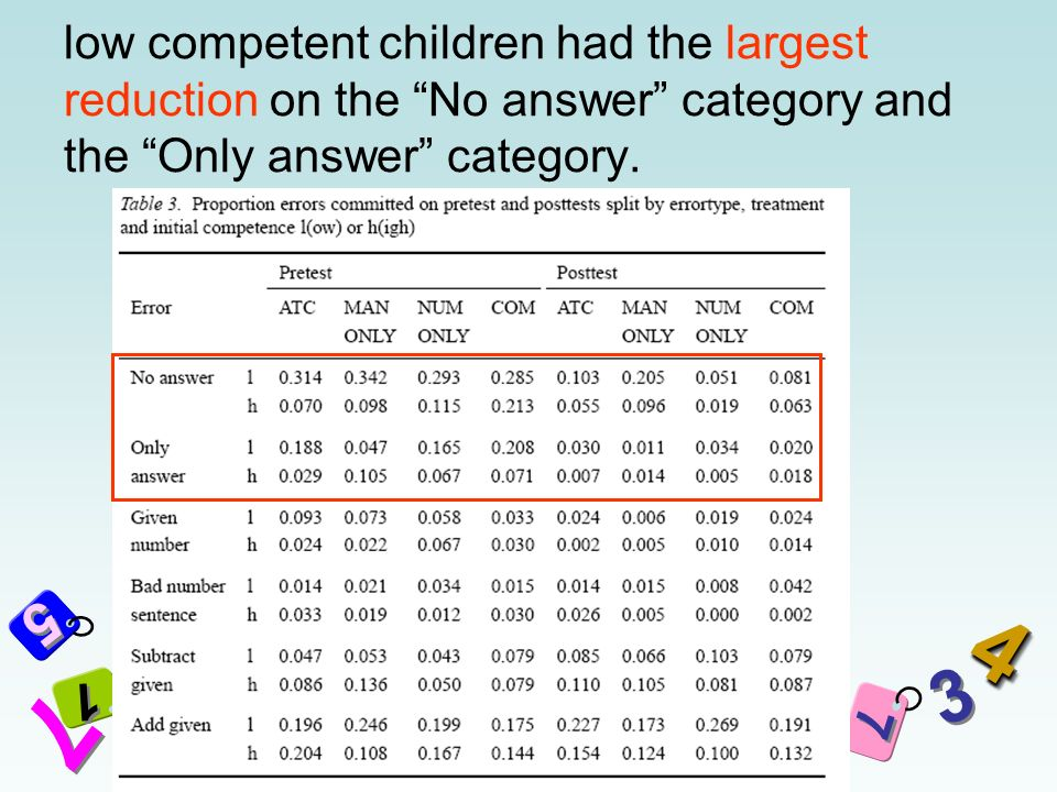 5 5 7 7 2 2 3 3 8 8 7 7 6 6 5 5 3 3 11 + 44 1 1 1 1 low competent children had the largest reduction on the No answer category and the Only answer category.