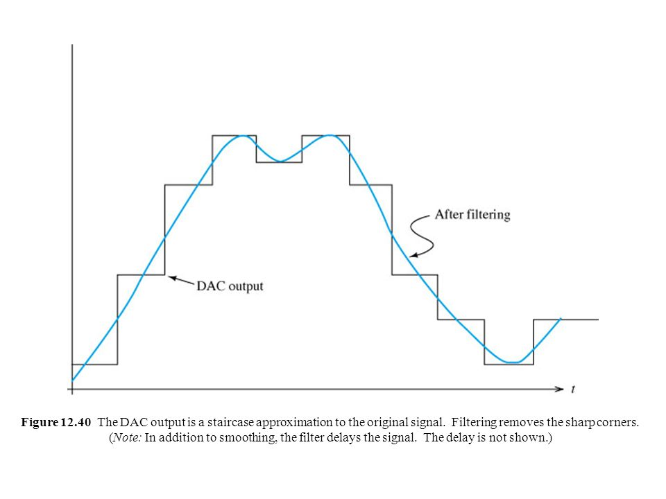 Superb Figure 12.40 The DAC Output Is A Staircase Approximation To The Original  Signal.
