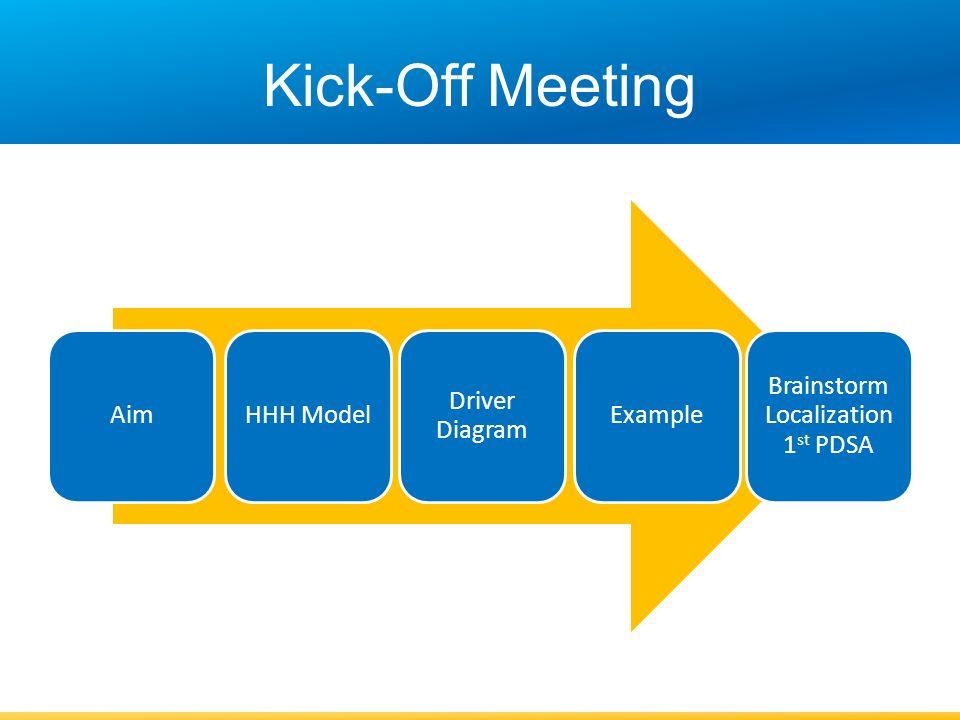 Kick-Off Meeting AimHHH Model Driver Diagram Example Brainstorm ...