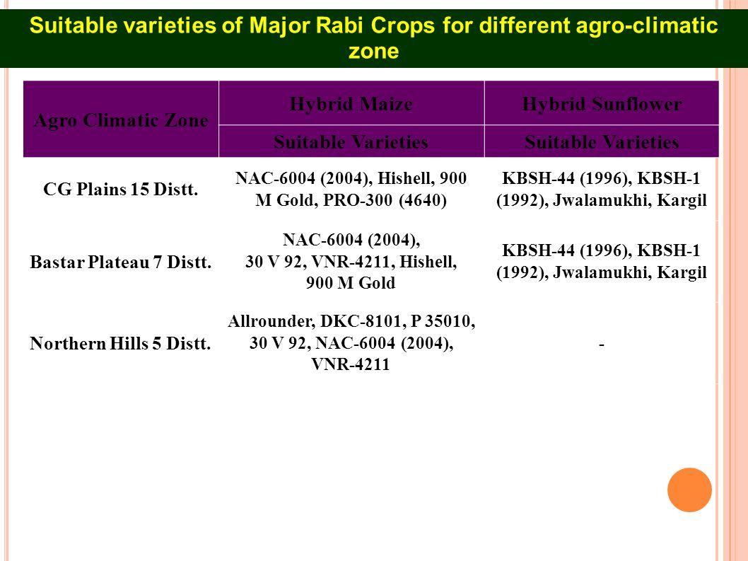 major rabi crops